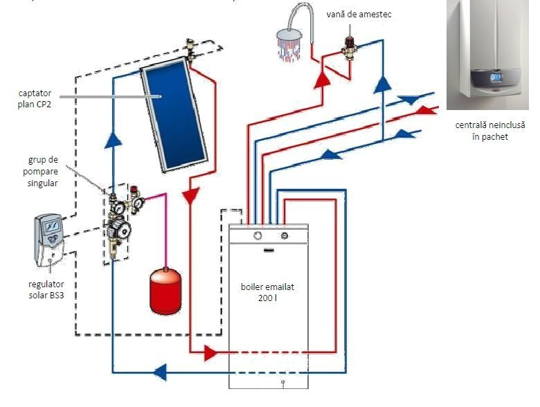 Pachet solar COMFORT SOL 200