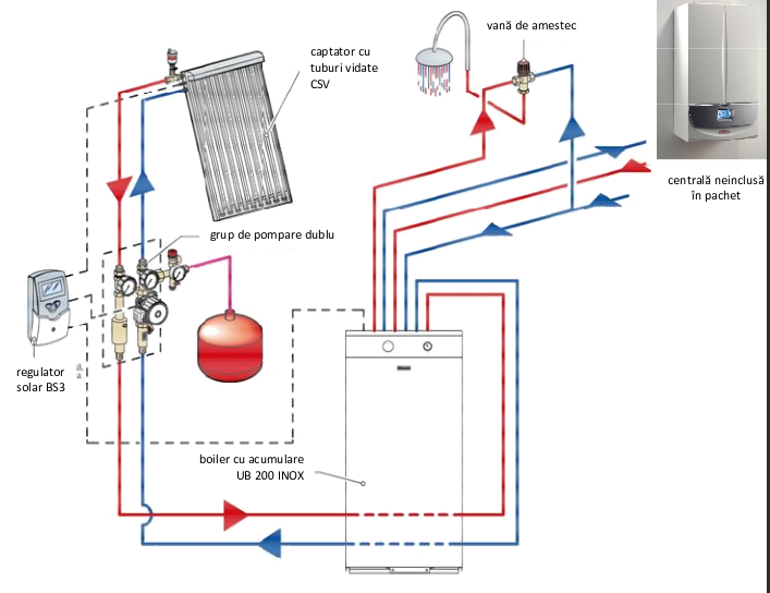 Pachet solar INOX SOL 200 LUX