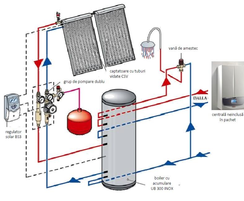 Pachet solar INOX SOL 300 LUX
