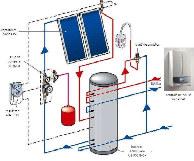 Pachet solar INOX SOL 300