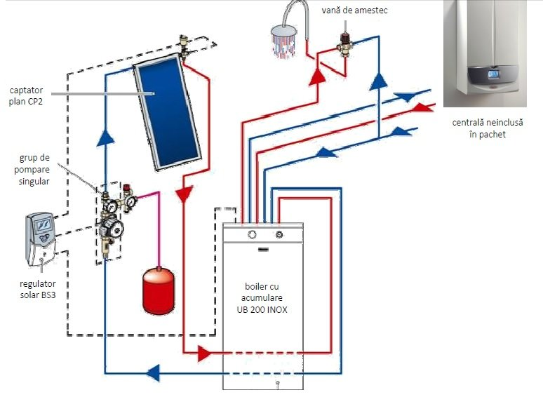 Pachet solar Immergas INOX SOL 200